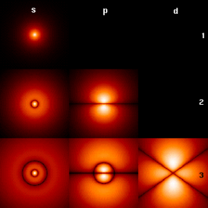 Probability densities corresponding to the wavefunctions of an electron in a hydrogen atom possessing definite energy levels (increasing from the top of the image to the bottom: n = 1, 2, 3, ...) and angular momenta (increasing across from left to right: s, p, d, ...). Brighter areas correspond to higher probability density in a position measurement.